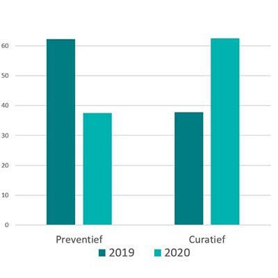 Bedrijfszorg werd in 2020 minder preventief en meer curatief ingezet