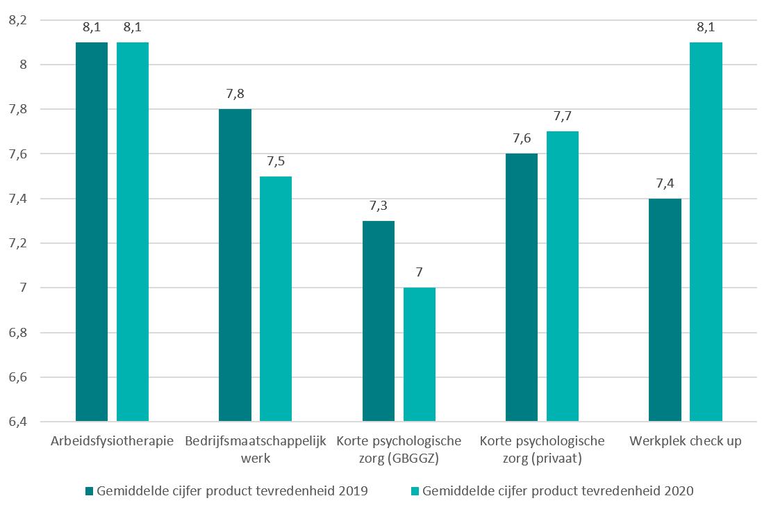 De tevredenheid van de gebruikers over de interventies van Bedrijfszorg in 2020 ten opzichte van 2019.